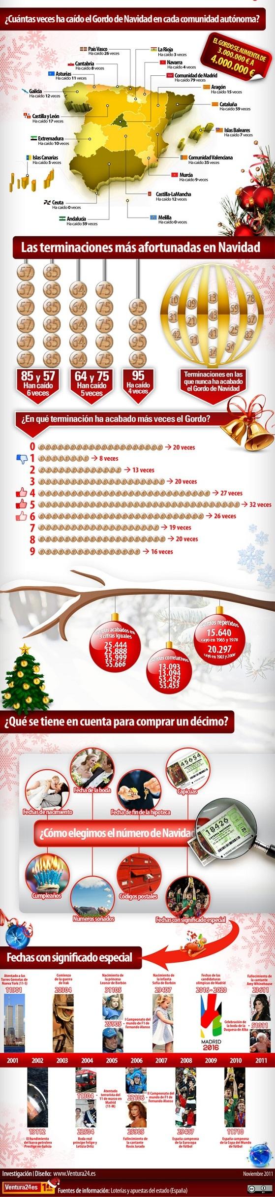 imagenes loteria navidad 2011