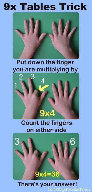 aprender a multiplicar dedos