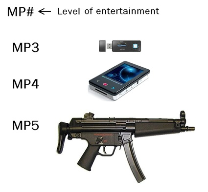 nivel de entretenimiento