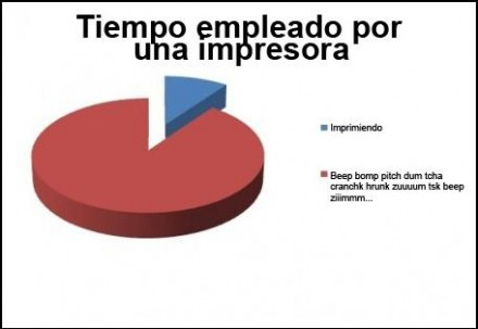 grafico impresora